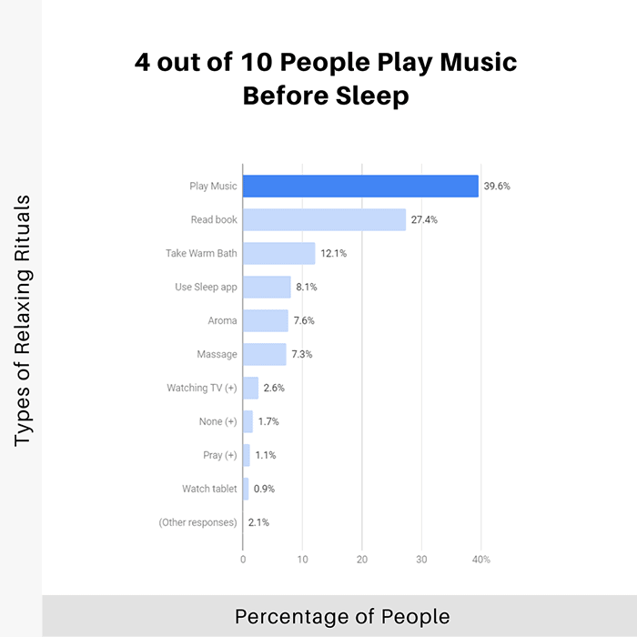 4-out-of-10-people-play-music-before-sleep