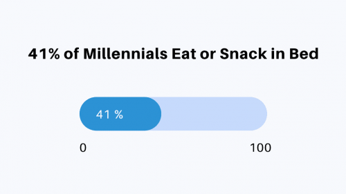 41-percent-of-millennials-eat-or-snack-in-bed