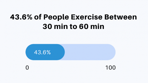 43.6-percent-of-people-exercise-between-30-min-to-60-min