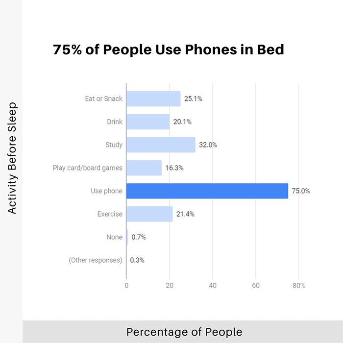 75-percent-people-use-phones-in-bed