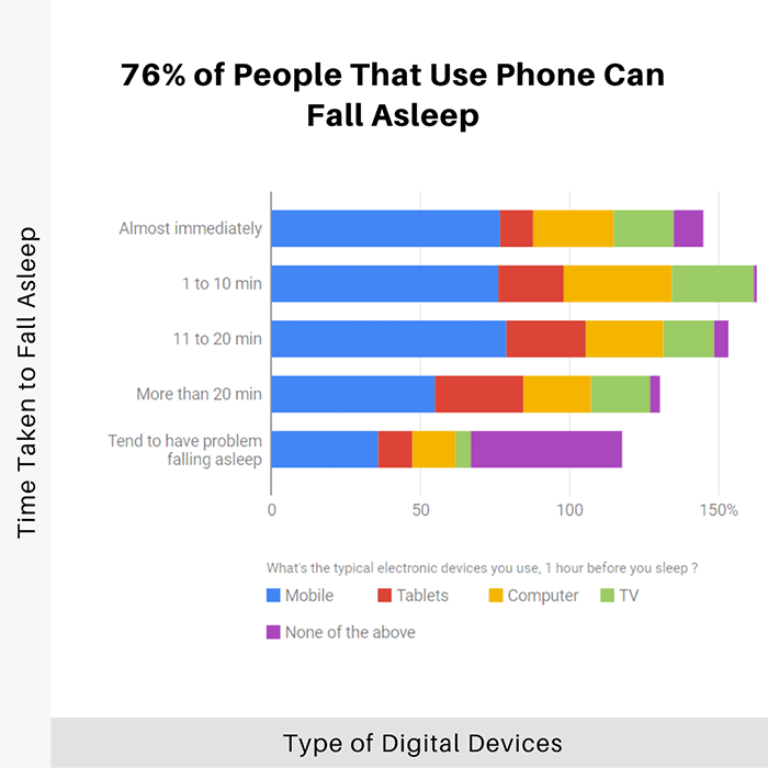 76-percent-of-people-that-use-phone-can-fall-asleep