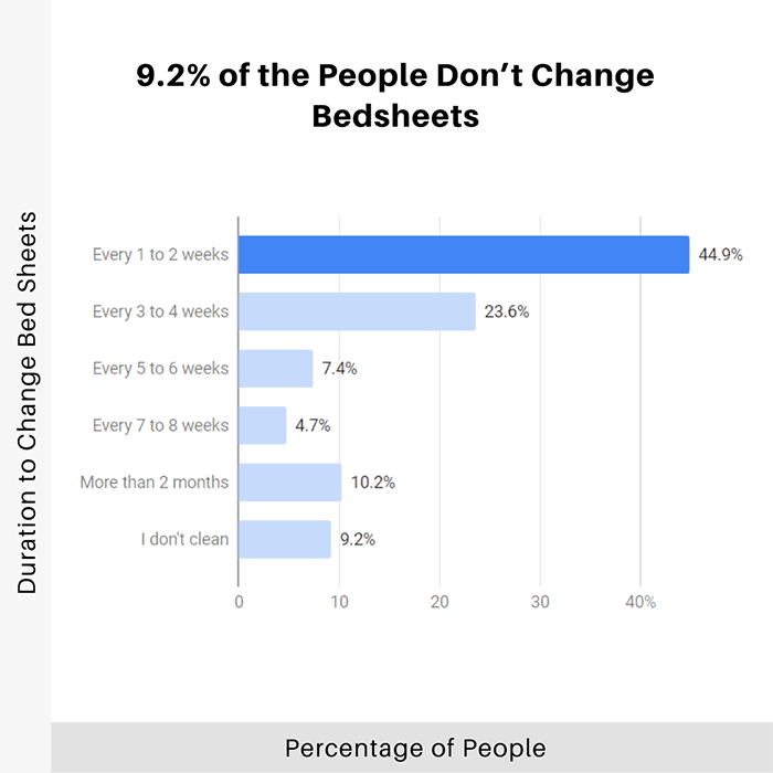 9.2-percent-of-the-people-dont-change-bedsheets