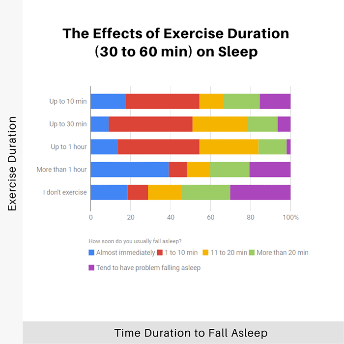 the-effects-of-exercise-duration-30-to-60-min-on-sleep